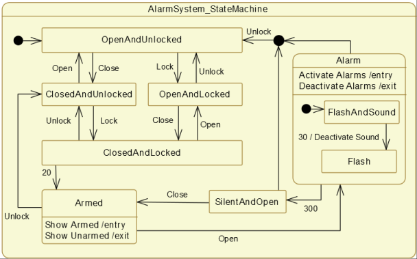 Uml State Machines Momut. Uml State Machines. Wiring. Home Alarm System Diagram Full Class At Scoala.co